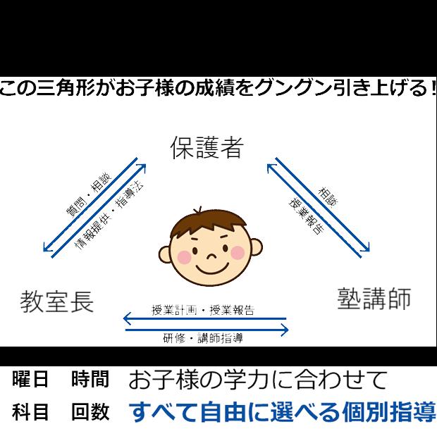 創英学習トライアングル